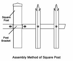 An assembly method of palisade fencing with square post